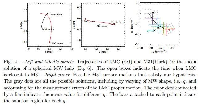 Painéis à esquerda e central: estimativas das trajetórias da LMC (Grande Nuvem de Magalhães) e da M31 (galáxia de Andrômeda). Para os valores médios (q=1) os cálculos indicam que LMC e M31 colidiram há 6,1 bilhões de anos. Painel à direita: possíveis soluções para o movimento próprio da M31 que satisfazem a hipótese proposta. Clique nesta imagem para saber mais detalhes. Crédito: Y. Yang & F. Hammer