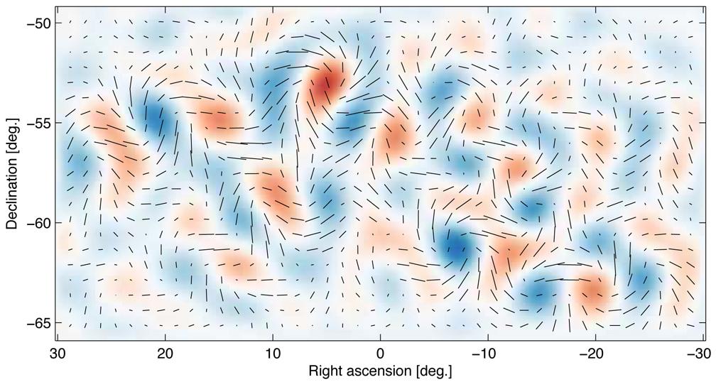 As ondas gravitacionais da inflação geram um padrão de torção, tênue porém distinto, na polarização da radiação cósmica de fundo, conhecido como modo-B. A imagem é o padrão observado com o telescópio BICEP2. As linhas mostram a força da polarização e a orientação de diferentes locais no céu. Os tons azul e vermelho mostram o grau de torção a favor e contra o movimento dos ponteiros do relógio.Crédito: Colaboração BICEP2