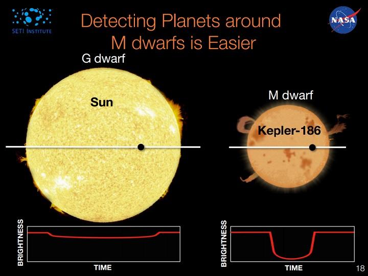 http://www.nasa.gov/sites/default/files/files/Kepler186_FINAL-Apr2014.pdf