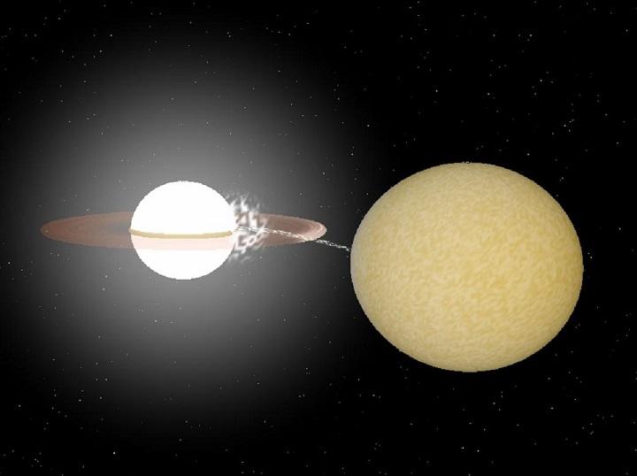 Sistema HM Cancri: par binário de anãs brancas emissor de raios-X tem o menor período de rotação já medido - 5,4 minutos. A distância entre as anãs brancas é tão pequena (menos de ¼ da distância da Terra à Lua) que elas trocam matéria entre si.