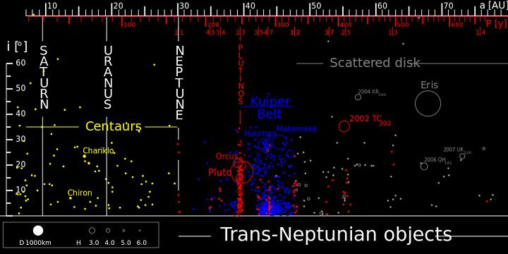 Diagrama mostra a distribuição de diversos objetos do Sistema Solar exterior.