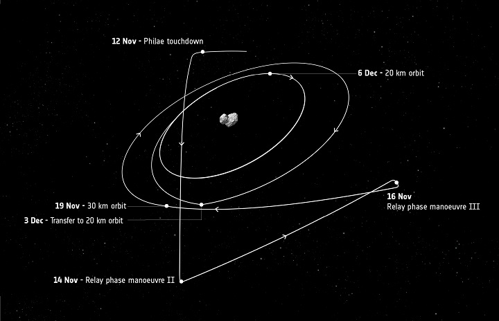 http://www.esa.int/spaceinimages/Images/2014/11/Rosetta_s_trajectory_after_12_November