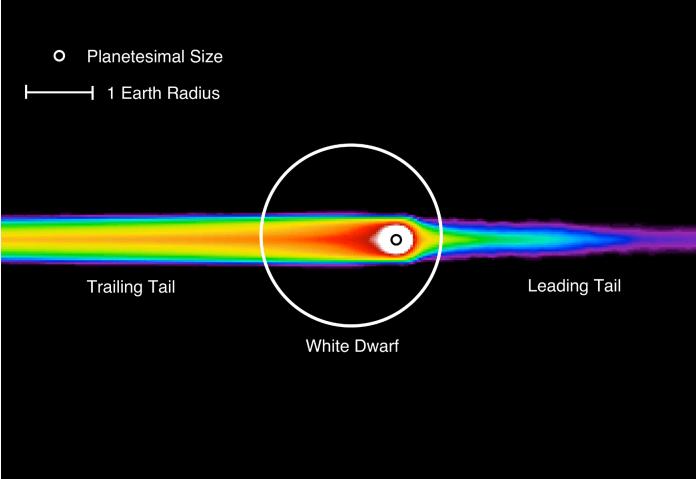 O desenho mostra a cauda de escombros do planetesimal, á frente (Leading Tail) e atrás (Trailing Tail) do objeto, transitando a anã branca (White Dwarf). Na escala está representada o tamanho do raio da Terra (1 Earth Radius). Crédito: Nature