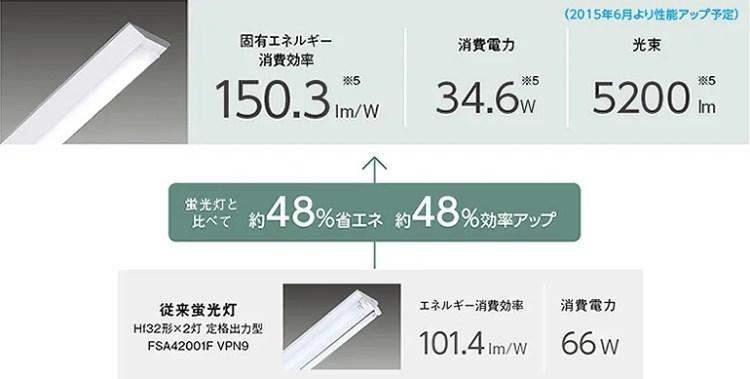 LED照明の省エネ性