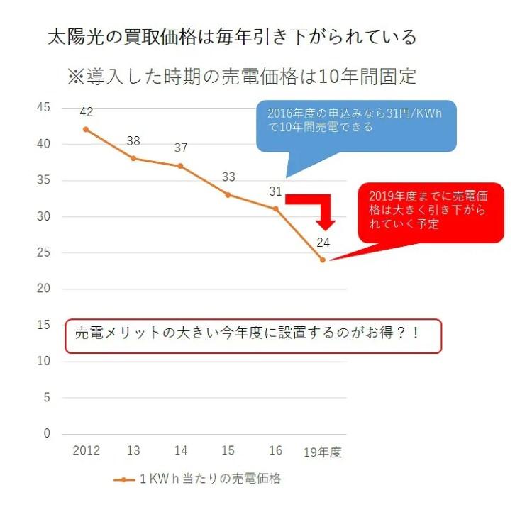 平成28年度の売電単価