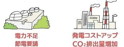 CO2排出 地球温暖化