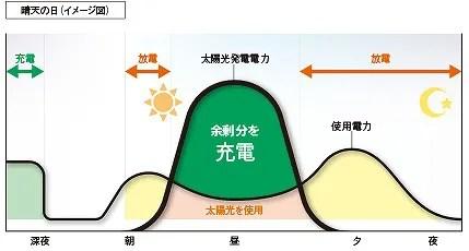 太陽光自家消費