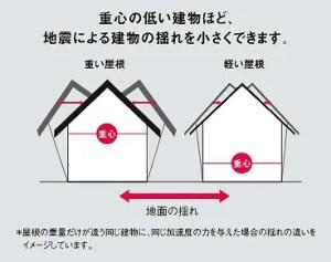 屋根の軽量化 KMEW