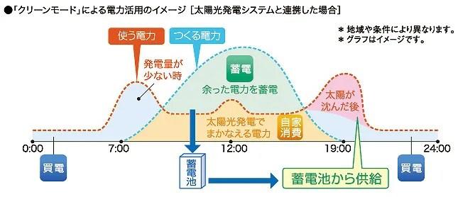 蓄電池で太陽光の電気を有効活用