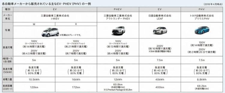 電気自動車・PHVの蓄電池容量