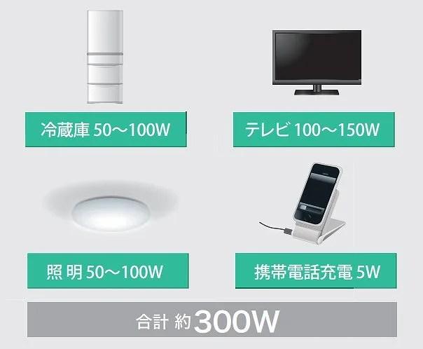 停電時に使用する機器の消費電力の目安