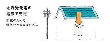 太陽光発電から蓄電池に貯める