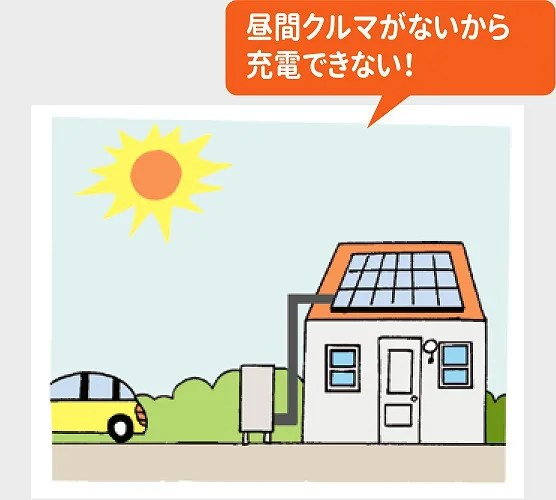 昼間は車が無いので太陽光から電気自動車を充電できない