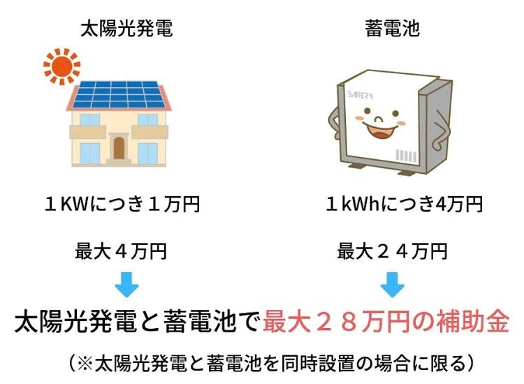 城陽市蓄電池補助金