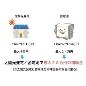 城陽市 蓄電池補助金