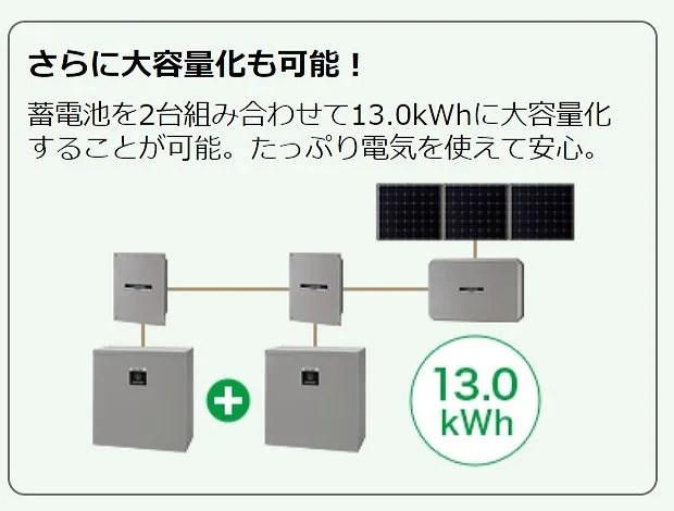 蓄電池を増設して13kWhシステムにできる