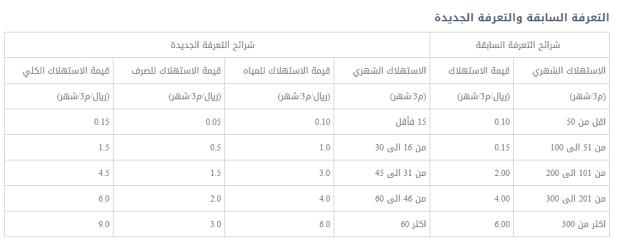 حساب فاتورة الماء الجديدة السعودية و اسباب ارتفاع فواتير المياه بالرياض