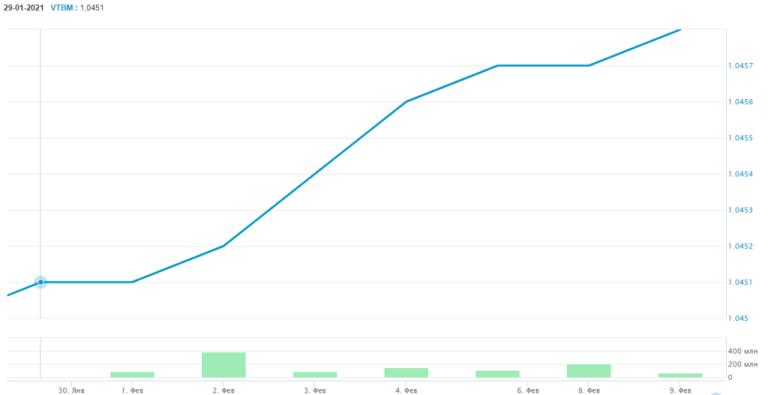 График недельного изменения биржевой цены пая VTBM в феврале 2021 года