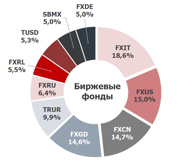 Диаграмма состава народного портфеля ETF на Московской бирже за февраль 2021 года