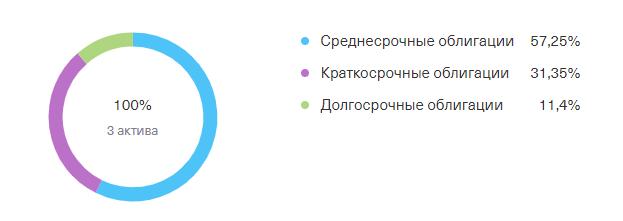 Круговая диаграмма распределения облигаций по времени погашения в составе БПИФ Тинькофф Облигации