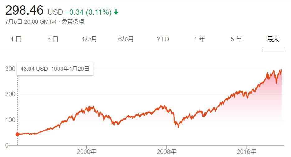 SPY、IVV、VOO、VTIの比較 – 江戸莊蔵の世界株式ETF投資:元金1億円が10年で2億円に倍増。
