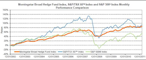 Horizons Morningstar Hedge Fund Index ETF