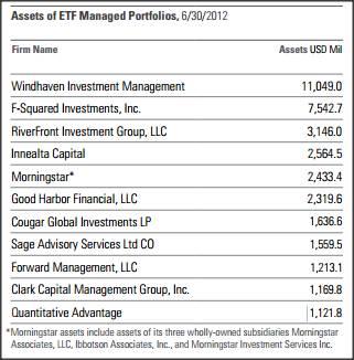 Major managers of ETF Managed Portfolios