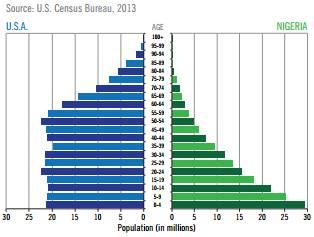 Nigeria: Favourable population demographics