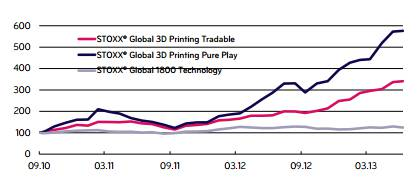Stoxx launches pure-play 3D-printing index