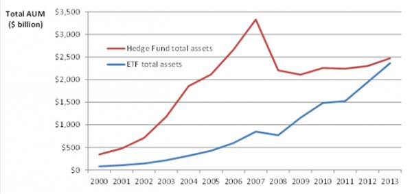 ETFs poised to overtake hedge funds in 2014, says S&P Dow Jones Indices