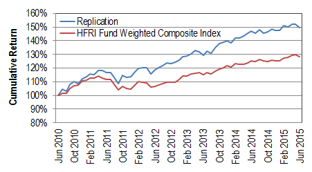 Price Performance of ETFs vs. Hedge Funds - S&P Dow Jones Indices