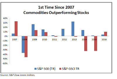 S&P GSCI Commodity Index compared to S&P 500 Index Historical
