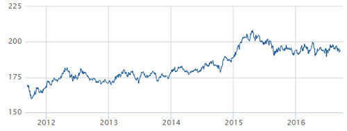 Performance: Solactive European Quality Market Neutral Index Source: Solactive AG.