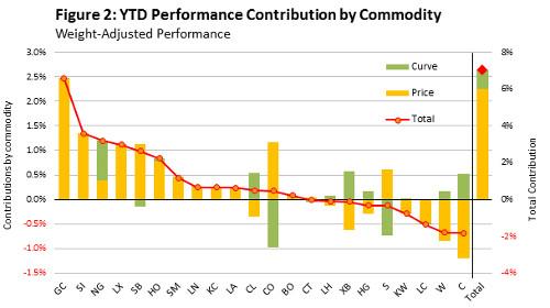 figure-2-ytd-performance-by-commodity-wisdomtree-optimised-commodity