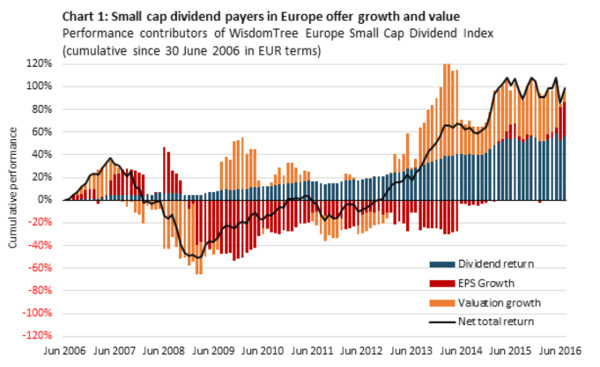 Macro Outlook for Europe: Structurally-Led, Europe's Domestic Growth Presents an Opportunity For Small-Caps in 2017