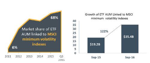 msci-factor-etfs-growth