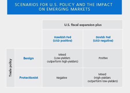 pimco-emerging-markets-us-elections-table