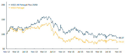 global-x-msci-portugal-index