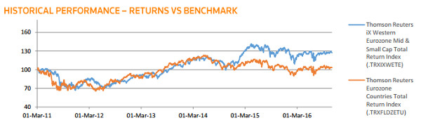 Thomson Reuters Index Eurozone Small Mid Cap Equities