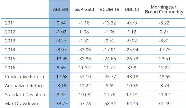 Direxion Commodity Index