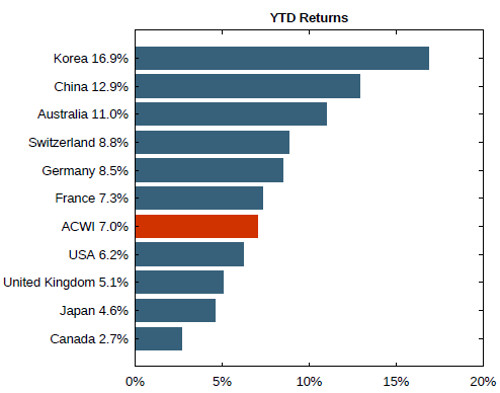 MSCI Country Performance