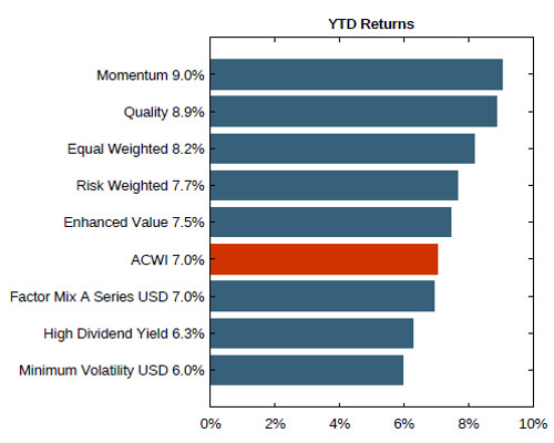 MSCI Factor Performance