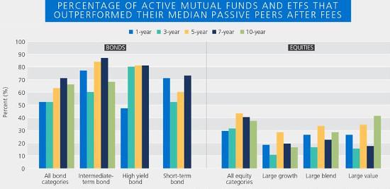 PIMCO Active Funds Outperformance Bonds