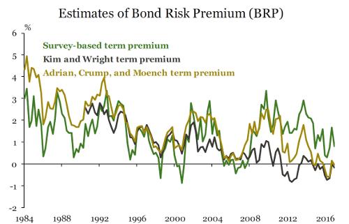 Term Premium