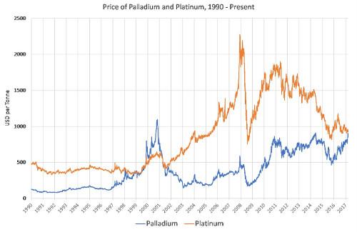 palladium platinum