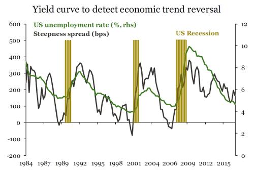 yield curve to detect economic reversal