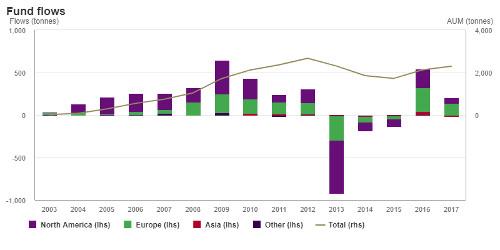 Gold ETFs add 9.1 tonnes in November