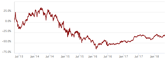 Percentage returns of Lyxor FTSE ATHEX Large Cap UCITS ETF over the last five years.