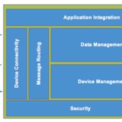 Application Server Diagram Whirlpool Dryer Schematic Wiring Architecture Free