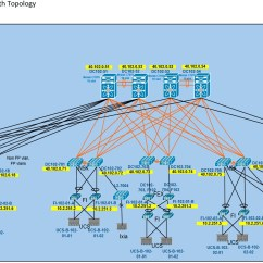 High Level Network Topology Diagram 2006 Toyota Land Cruiser Stereo Wiring Burst Cisco Nexus Validation Testing Phase 2 Report